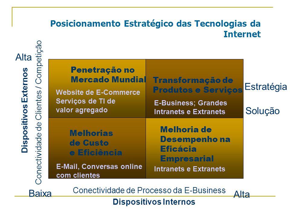 Posicionamento Estratégico das Tecnologias da Internet Penetração no Mercado Mundial Website de E-Commerce Serviços de TI de valor agregado Transformação de Produtos e Serviços E-Business; Grandes Intranets e Extranets Melhorias de Custo e Eficiência E-Mail, Conversas online com clientes Melhoria de Desempenho na Eficácia Empresarial Intranets e Extranets Estratégia Solução Baixa Alta Conectividade de Clientes / Competição Conectividade de Processo da E-Business Dispositivos Internos Dispositivos Externos