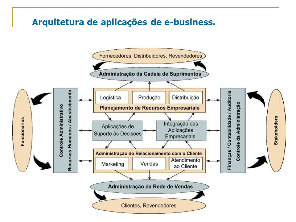 Arquitetura de aplicações de e-business.