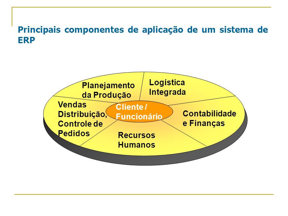 Principais componentes de aplicação de um sistema de ERP Vendas Distribuição, Controle de Pedidos Contabilidade e Finanças Planejamento da Produção Recursos Humanos Logística Integrada Cliente / Funcionário