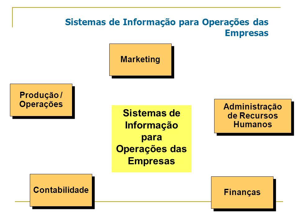 Sistemas de Informação para Operações das Empresas Marketing Administração de Recursos Humanos Administração de Recursos Humanos Finanças Contabilidade Produção / Operações Produção / Operações