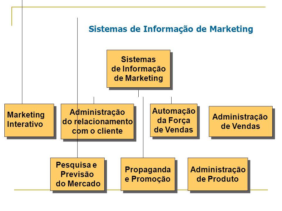 Sistemas de Informação de Marketing Marketing Interativo Automação da Força de Vendas Automação da Força de Vendas Administração do relacionamento com o cliente Administração do relacionamento com o cliente Administração de Vendas Administração de Vendas Pesquisa e Previsão do Mercado Pesquisa e Previsão do Mercado Propaganda e Promoção Propaganda e Promoção Administração de Produto Administração de Produto Sistemas de Informação de Marketing Sistemas de Informação de Marketing