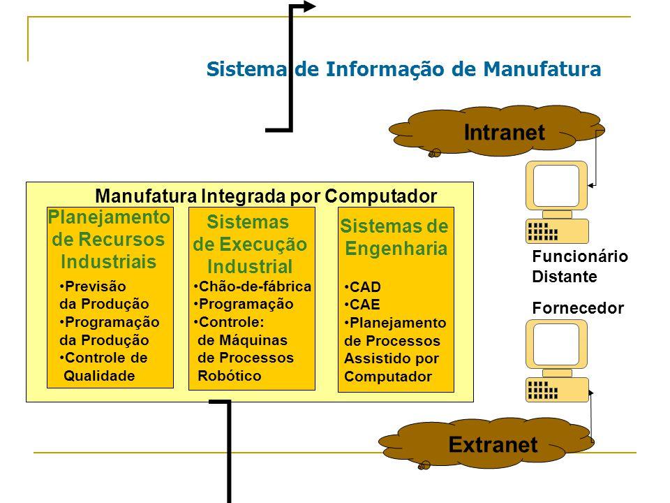Sistema de Informação de Manufatura Sistemas de Engenharia CAD CAE Planejamento de Processos Assistido por Computador Sistemas de Execução Industrial Chão-de-fábrica Programação Controle: de Máquinas de Processos Robótico Manufatura Integrada por Computador Planejamento de Recursos Industriais Previsão da Produção Programação da Produção Controle de Qualidade Funcionário Distante Fornecedor Extranet Intranet
