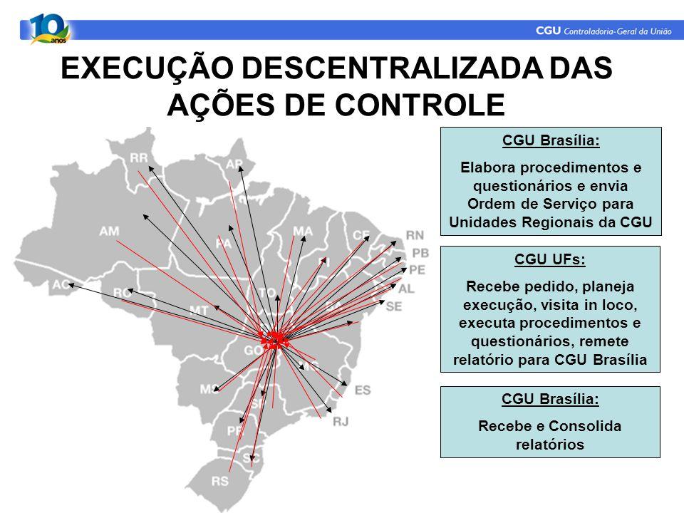CGU Brasília: Elabora procedimentos e questionários e envia Ordem de Serviço para Unidades Regionais da CGU CGU UFs: Recebe pedido, planeja execução, visita in loco, executa procedimentos e questionários, remete relatório para CGU Brasília CGU Brasília: Recebe e Consolida relatórios EXECUÇÃO DESCENTRALIZADA DAS AÇÕES DE CONTROLE