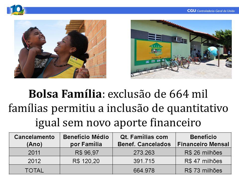 Bolsa Família: exclusão de 664 mil famílias permitiu a inclusão de quantitativo igual sem novo aporte financeiro Cancelamento (Ano) Benefício Médio por Família Qt.