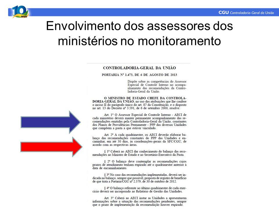 Envolvimento dos assessores dos ministérios no monitoramento