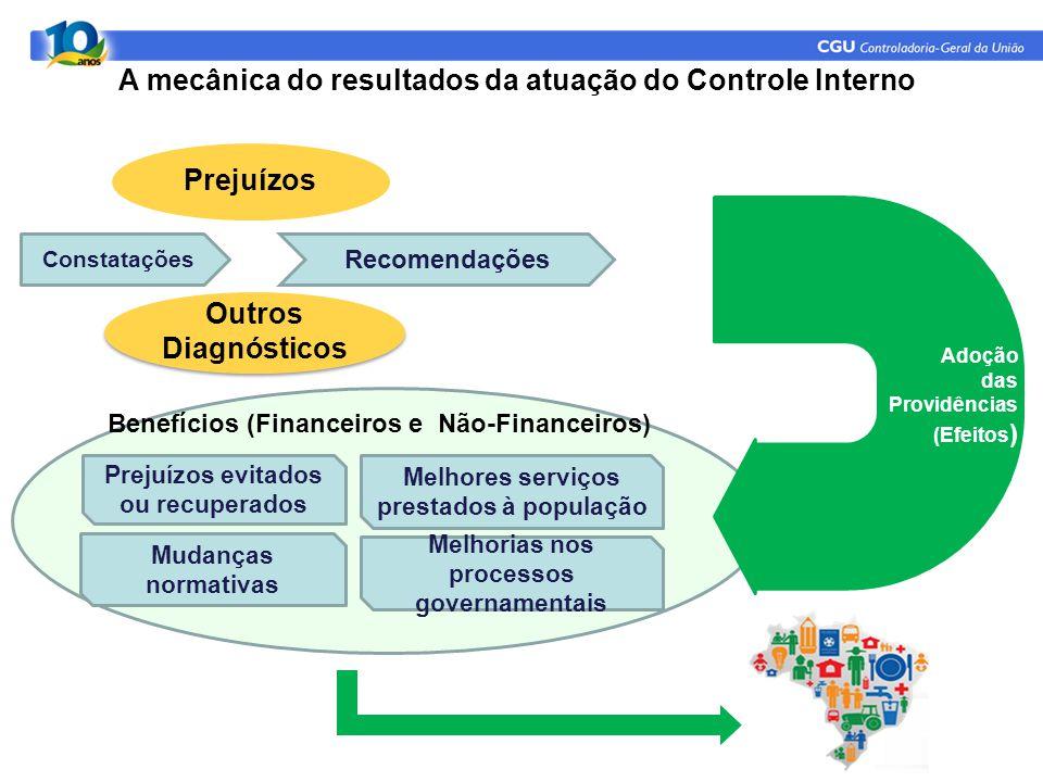A mecânica do resultados da atuação do Controle Interno Prejuízos Outros Diagnósticos Constatações Recomendações Prejuízos evitados ou recuperados Mel