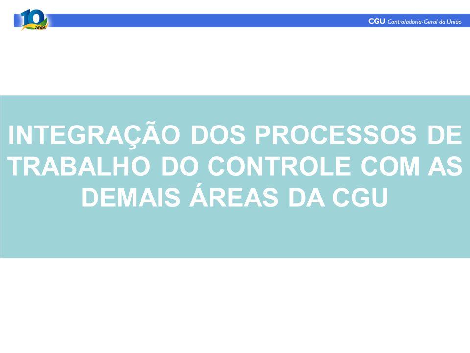 INTEGRAÇÃO DOS PROCESSOS DE TRABALHO DO CONTROLE COM AS DEMAIS ÁREAS DA CGU