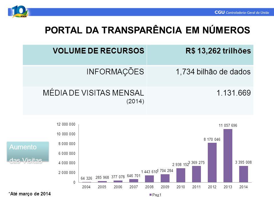 PORTAL DA TRANSPARÊNCIA EM NÚMEROS Aumento das Visitas *Até março de 2014 VOLUME DE RECURSOSR$ 13,262 trilhões INFORMAÇÕES1,734 bilhão de dados MÉDIA DE VISITAS MENSAL (2014) 1.131.669