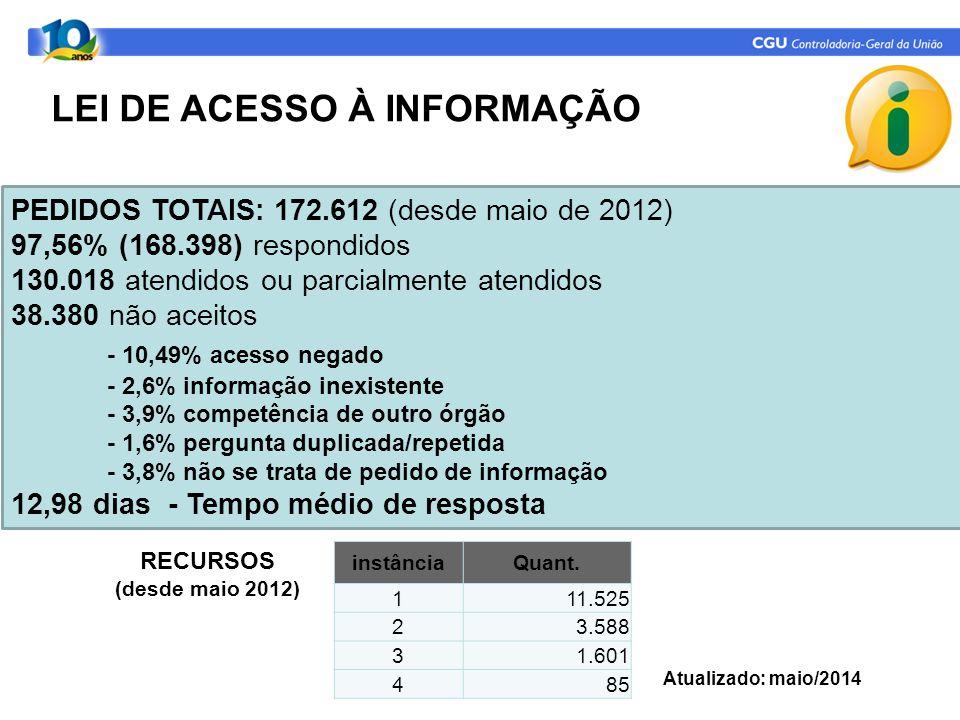LEI DE ACESSO À INFORMAÇÃO RECURSOS (desde maio 2012) PEDIDOS TOTAIS: 172.612 (desde maio de 2012) 97,56% (168.398) respondidos 130.018 atendidos ou parcialmente atendidos 38.380 não aceitos - 10,49% acesso negado - 2,6% informação inexistente - 3,9% competência de outro órgão - 1,6% pergunta duplicada/repetida - 3,8% não se trata de pedido de informação 12,98 dias - Tempo médio de resposta instânciaQuant.