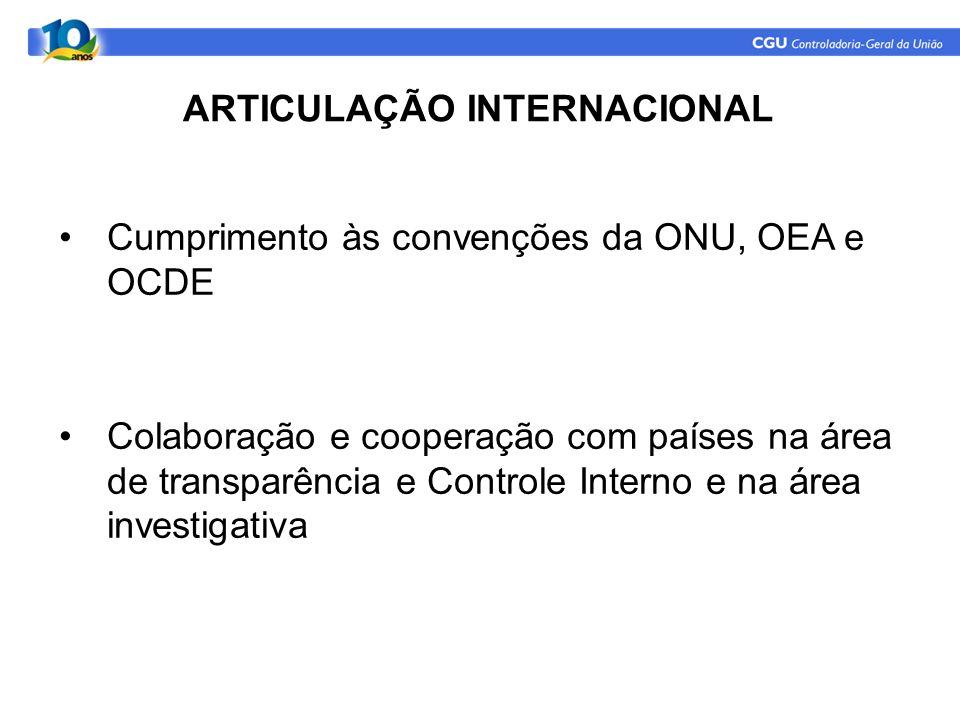 ARTICULAÇÃO INTERNACIONAL Cumprimento às convenções da ONU, OEA e OCDE Colaboração e cooperação com países na área de transparência e Controle Interno e na área investigativa