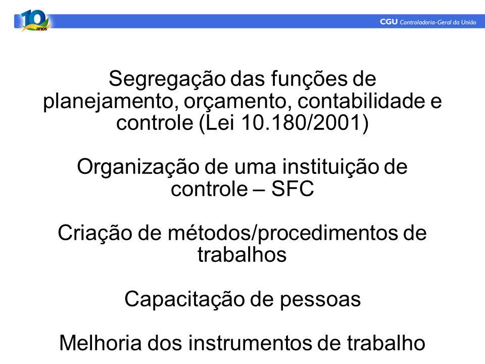 Segregação das funções de planejamento, orçamento, contabilidade e controle (Lei 10.180/2001) Organização de uma instituição de controle – SFC Criação de métodos/procedimentos de trabalhos Capacitação de pessoas Melhoria dos instrumentos de trabalho