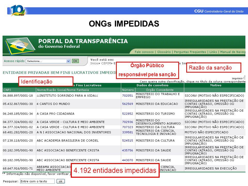 Identificação 4.192 entidades impedidas Órgão Público responsável pela sanção Razão da sanção ONGs IMPEDIDAS