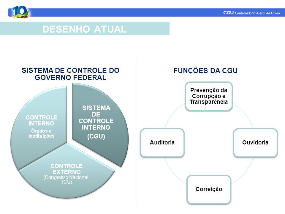 DESENHO ATUAL SISTEMA DE CONTROLE INTERNO (CGU) CONTROLE EXTERNO (Congresso Nacional, TCU ) CONTROLE INTERNO Órgãos e Instituições SISTEMA DE CONTROLE