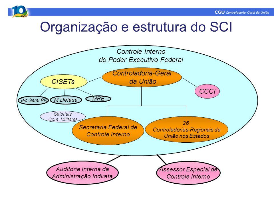 Controle Interno do Poder Executivo Federal Secretaria Federal de Controle Interno 26 Controladorias-Regionais da União nos Estados Auditoria Interna
