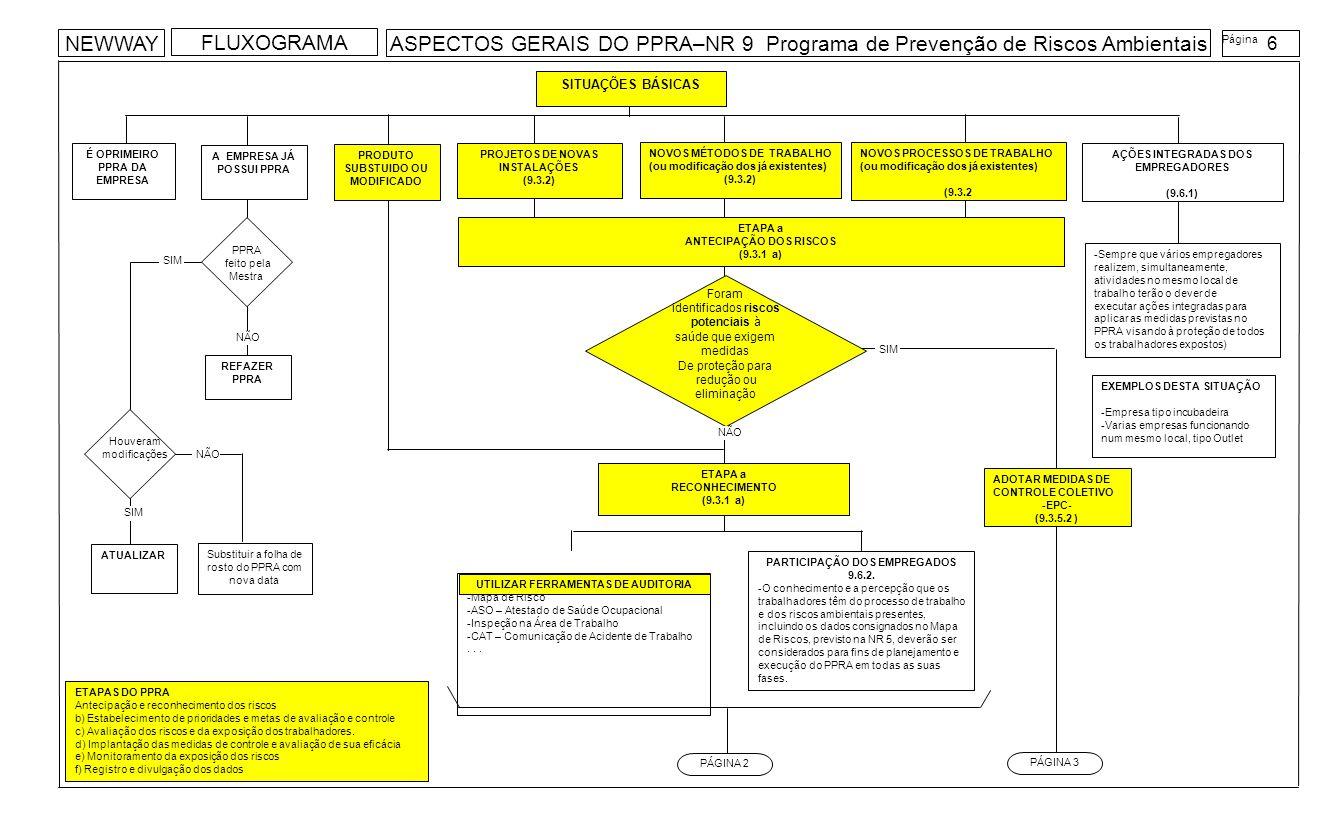 Indicam as informações coletadas valores qualitativos PÁGINA 1 ITENS da ETAPA a RECONHECIMENTO DOS RISCOS AMBIENTAIS (9.3.3) a) Identificação do risco b) Determinação e localização das possíveis fontes geradoras c) Identificação das possíveis trajetórias e dos meios de propagação dos agentes no ambiente de trabalho d) Identificação das funções e determinação do número de trabalhadores expostos e) Caracterização das atividades e do tipo da exposição f) Obtenção de dados existentes na empresa, indicativos de possível comprometimento da saúde decorrente do trabalho g) Verificação na literatura técnica da disponibilidade de informações sobre os possíveis danos à saúde relacionados aos riscos identificados h) Descrição das medidas de controle já existentes Atingiram os valores medidos o Nível de Ação (NA) ETAPA d IMPLANTAÇÃO DE MEDIDAS DE CIONTROLE E AVALIAÇÃO DA SUA EFICÁCIA (9.3.