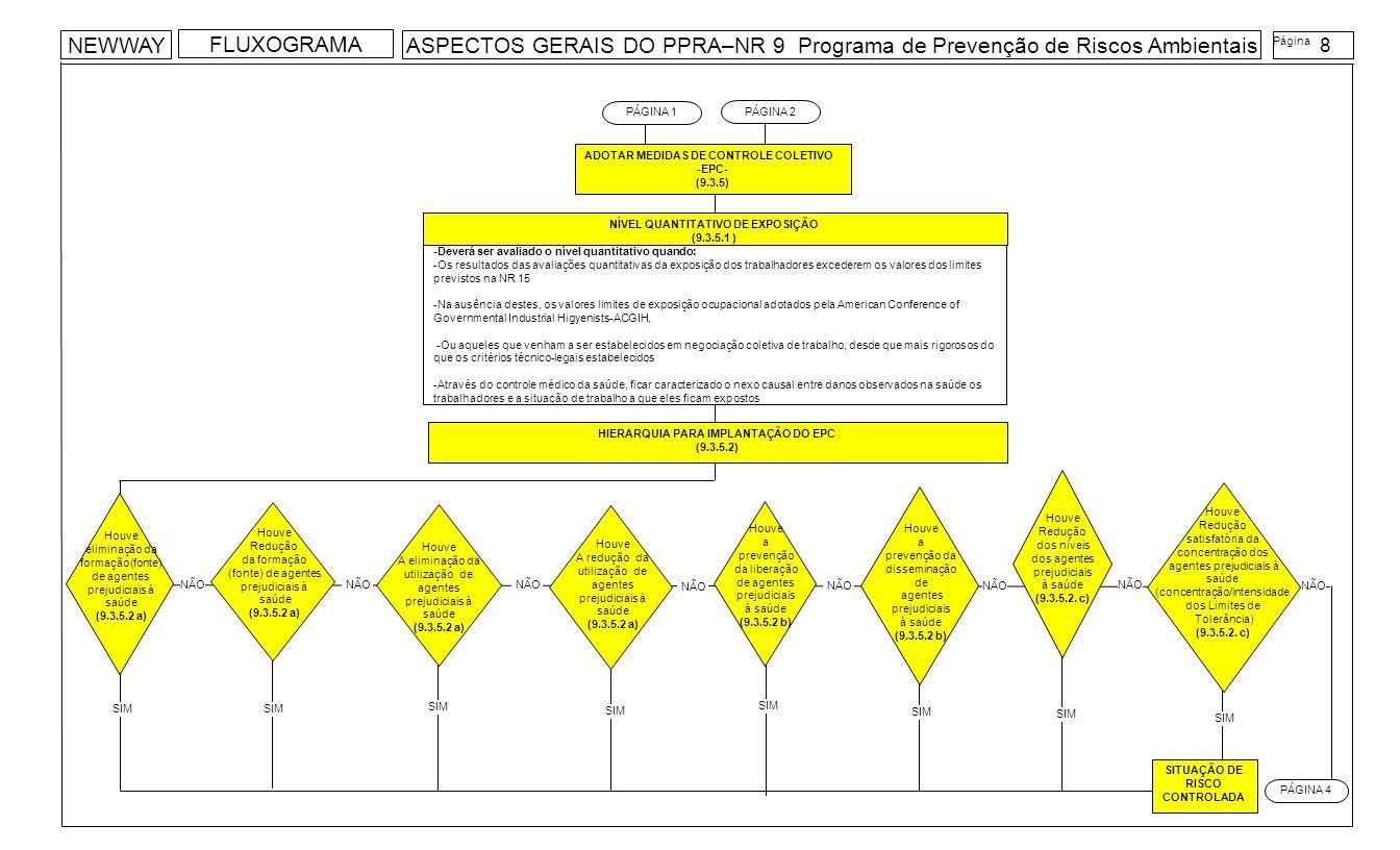 NÍVEL QUANTITATIVO DE EXPOSIÇÃO (9.3.5.1 ) -Deverá ser avaliado o nível quantitativo quando: -Os resultados das avaliações quantitativas da exposição