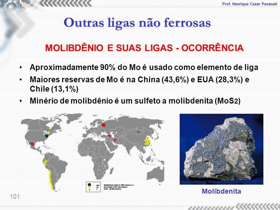 Prof. Henrique Cezar Pavanati Outras ligas não ferrosas 101 MOLIBDÊNIO E SUAS LIGAS - OCORRÊNCIA Aproximadamente 90% do Mo é usado como elemento de li