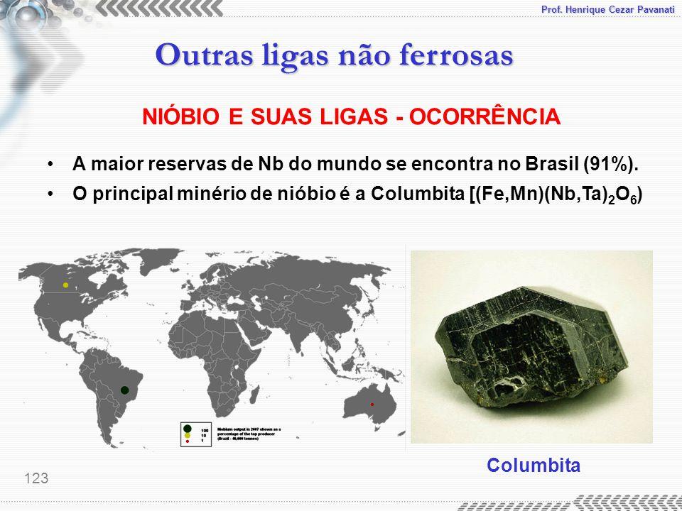 Prof. Henrique Cezar Pavanati Outras ligas não ferrosas 123 NIÓBIO E SUAS LIGAS - OCORRÊNCIA A maior reservas de Nb do mundo se encontra no Brasil (91