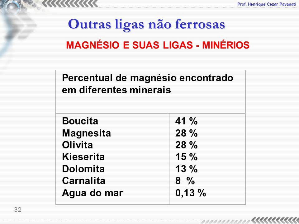 Prof. Henrique Cezar Pavanati Outras ligas não ferrosas 32 Percentual de magnésio encontrado em diferentes minerais Boucita Magnesita Olivita Kieserit