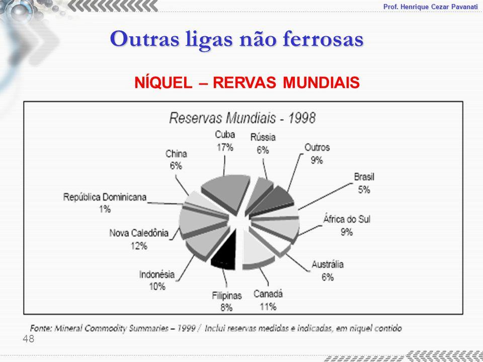 Prof. Henrique Cezar Pavanati Outras ligas não ferrosas 48 NÍQUEL – RERVAS MUNDIAIS