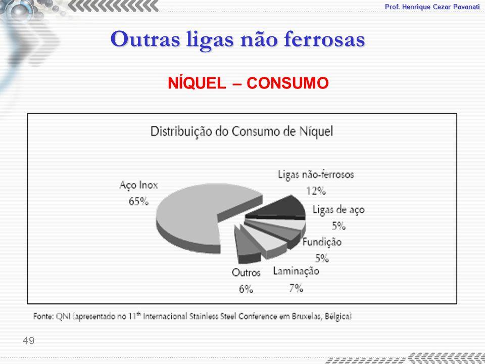 Prof. Henrique Cezar Pavanati Outras ligas não ferrosas 49 NÍQUEL – CONSUMO