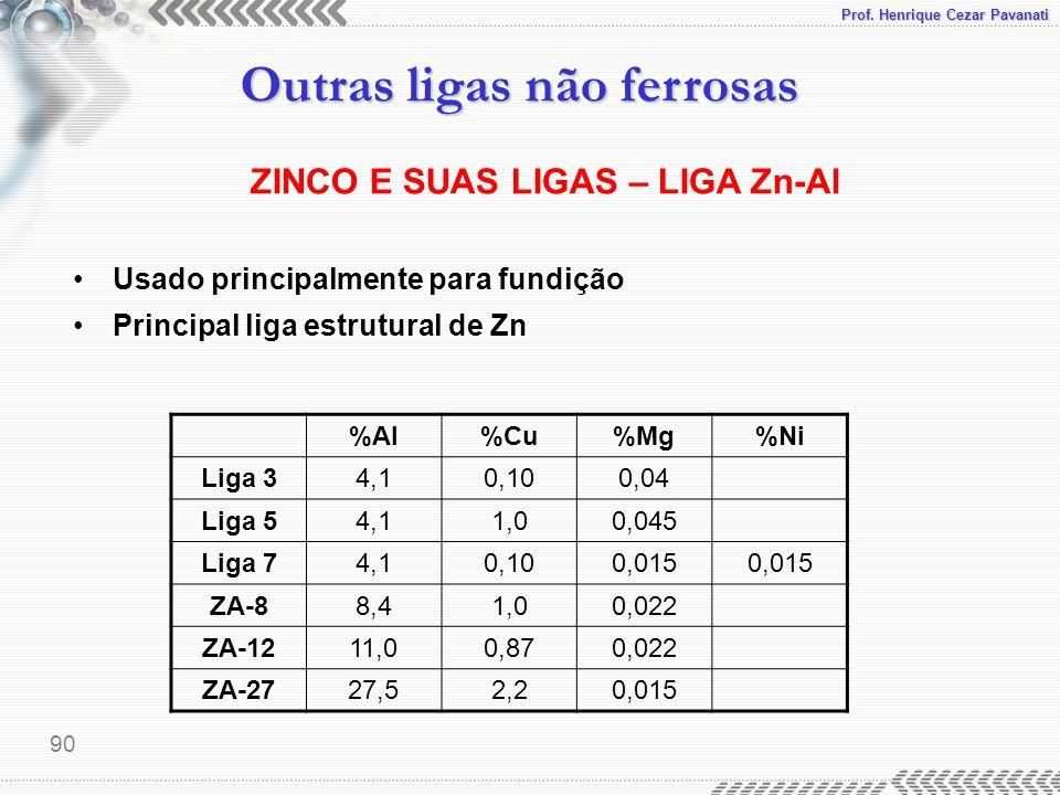 Prof. Henrique Cezar Pavanati Outras ligas não ferrosas 90 ZINCO E SUAS LIGAS – LIGA Zn-Al Usado principalmente para fundição Principal liga estrutura