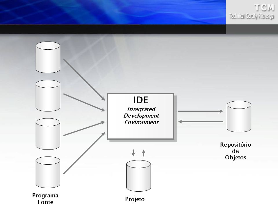 Projeto Repositório de Objetos IDE Integrated Development Environment IDE Integrated Development Environment Programa Fonte