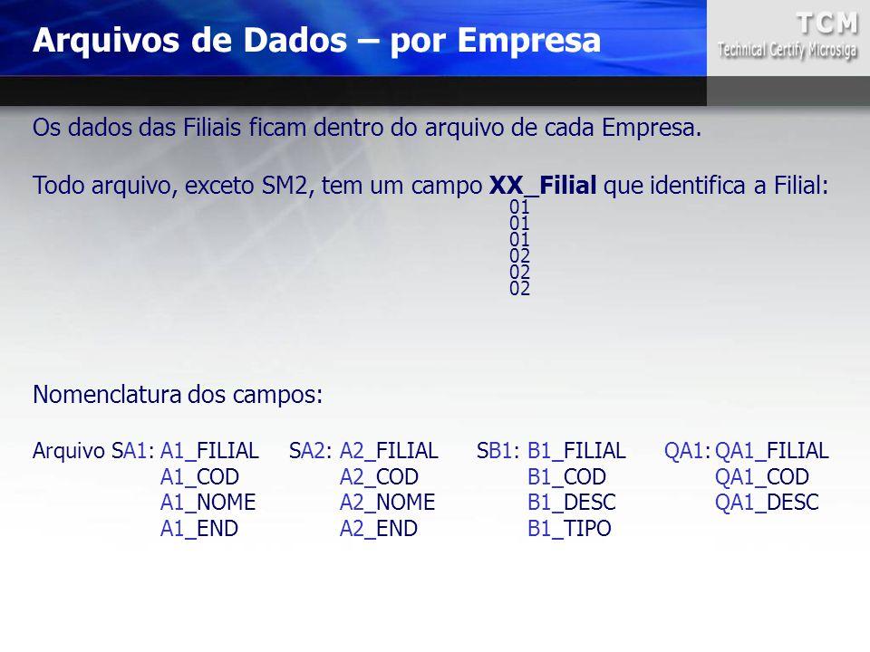 Arquivos de Dados – por Empresa Nomenclatura dos campos: Arquivo SA1:A1_FILIALSA2:A2_FILIALSB1:B1_FILIALQA1:QA1_FILIAL A1_CODA2_CODB1_CODQA1_COD A1_NO