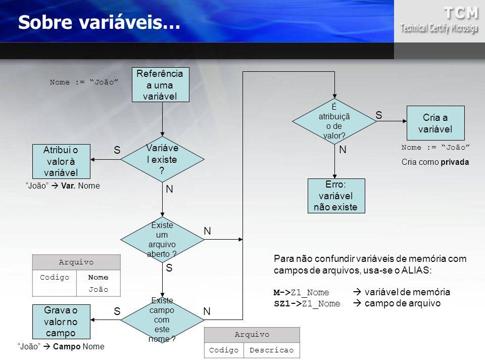 Sobre variáveis… Referência a uma variável Variáve l existe ? Atribui o valor à variável Existe um arquivo aberto ? Existe campo com este nome ? Grava