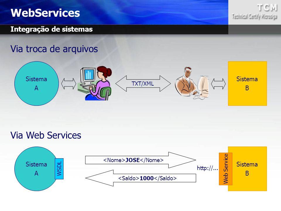WebServices Via troca de arquivos Sistema A Sistema B TXT/XML Via Web Services Sistema A WSDL JOSE 1000 Sistema B Web Service http://... Integração de