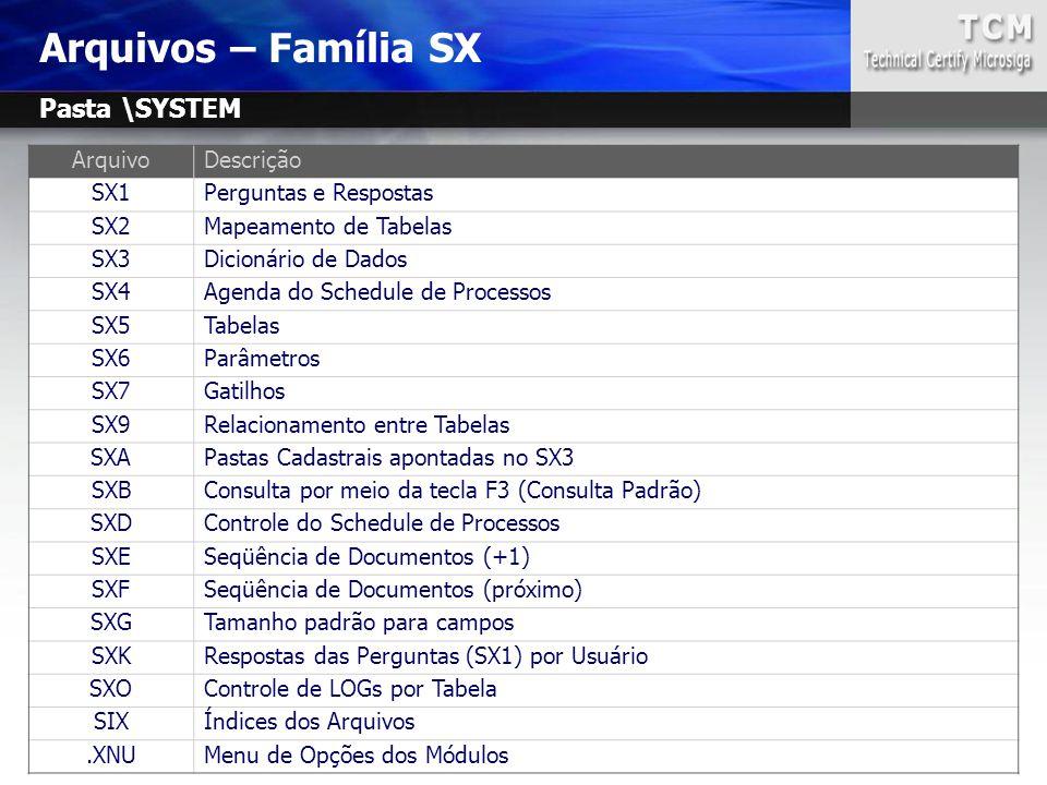 Arquivos – Família SX ArquivoDescrição SX1Perguntas e Respostas SX2Mapeamento de Tabelas SX3Dicionário de Dados SX4Agenda do Schedule de Processos SX5