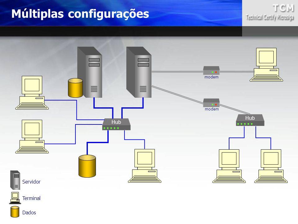 Múltiplas configurações...... Hub..... Hub. modem Servidor Terminal Dados