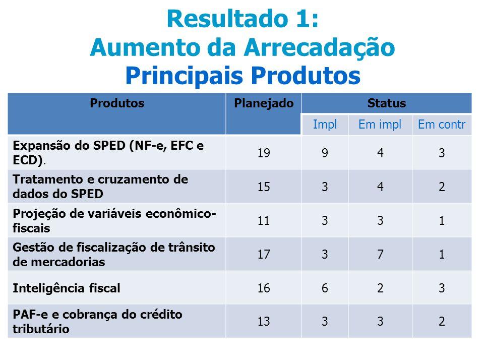Resultado 1: Aumento da Arrecadação Principais Produtos ProdutosPlanejadoStatus ImplEm implEm contr Expansão do SPED (NF-e, EFC e ECD).