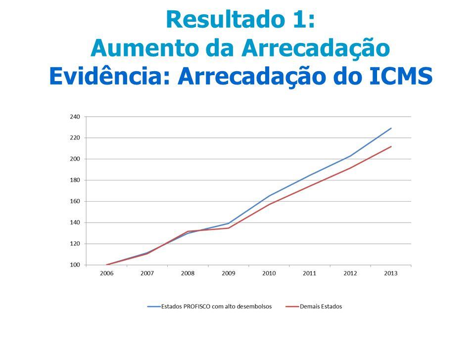 Resultado 1: Aumento da Arrecadação Evidência: Arrecadação do ICMS