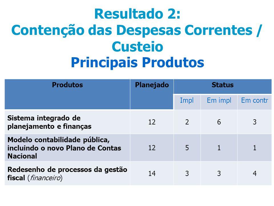 Resultado 2: Contenção das Despesas Correntes / Custeio Principais Produtos ProdutosPlanejadoStatus ImplEm implEm contr Sistema integrado de planejamento e finanças 12263 Modelo contabilidade pública, incluindo o novo Plano de Contas Nacional 12511 Redesenho de processos da gestão fiscal (financeiro) 14334