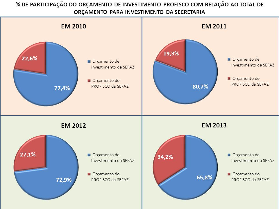 EM 2010EM 2011 EM 2012 EM 2013 % DE PARTICIPAÇÃO DO ORÇAMENTO DE INVESTIMENTO PROFISCO COM RELAÇÃO AO TOTAL DE ORÇAMENTO PARA INVESTIMENTO DA SECRETARIA