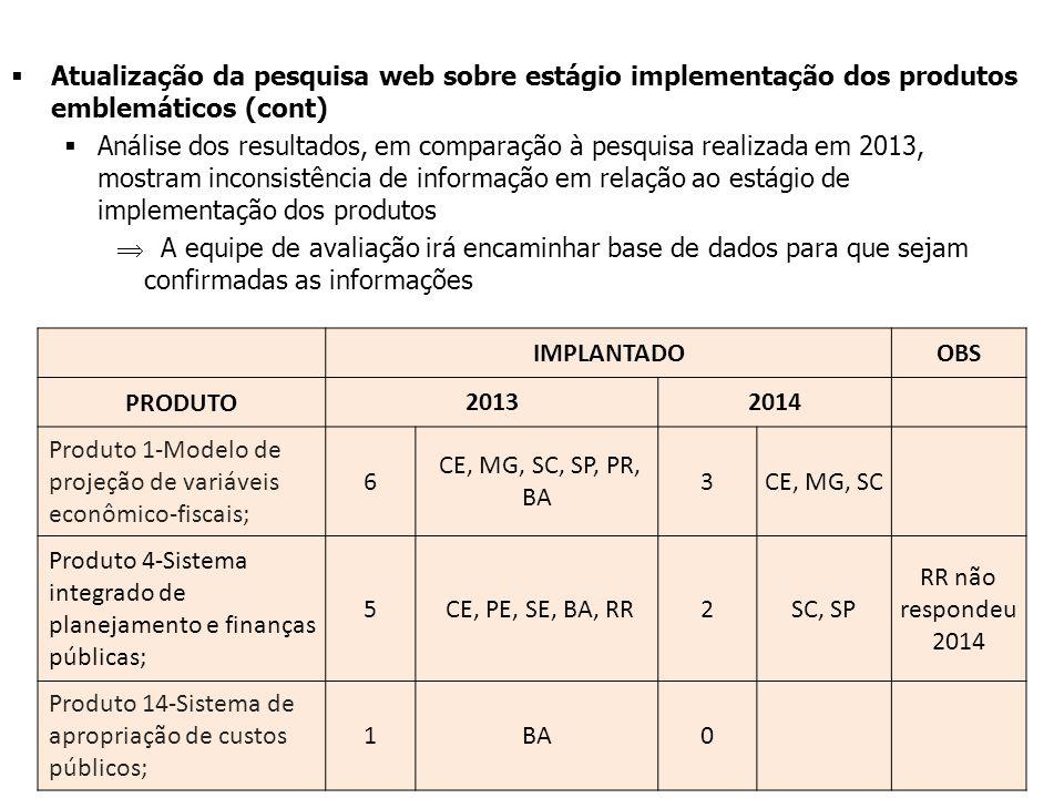 IMPLANTADOOBS PRODUTO20132014 Produto 1-Modelo de projeção de variáveis econômico-fiscais; 6 CE, MG, SC, SP, PR, BA 3CE, MG, SC Produto 4-Sistema integrado de planejamento e finanças públicas; 5 CE, PE, SE, BA, RR2SC, SP RR não respondeu 2014 Produto 14-Sistema de apropriação de custos públicos; 1BA0  Atualização da pesquisa web sobre estágio implementação dos produtos emblemáticos (cont)  Análise dos resultados, em comparação à pesquisa realizada em 2013, mostram inconsistência de informação em relação ao estágio de implementação dos produtos  A equipe de avaliação irá encaminhar base de dados para que sejam confirmadas as informações