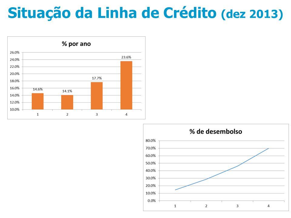 Situação da Linha de Crédito (dez 2013)