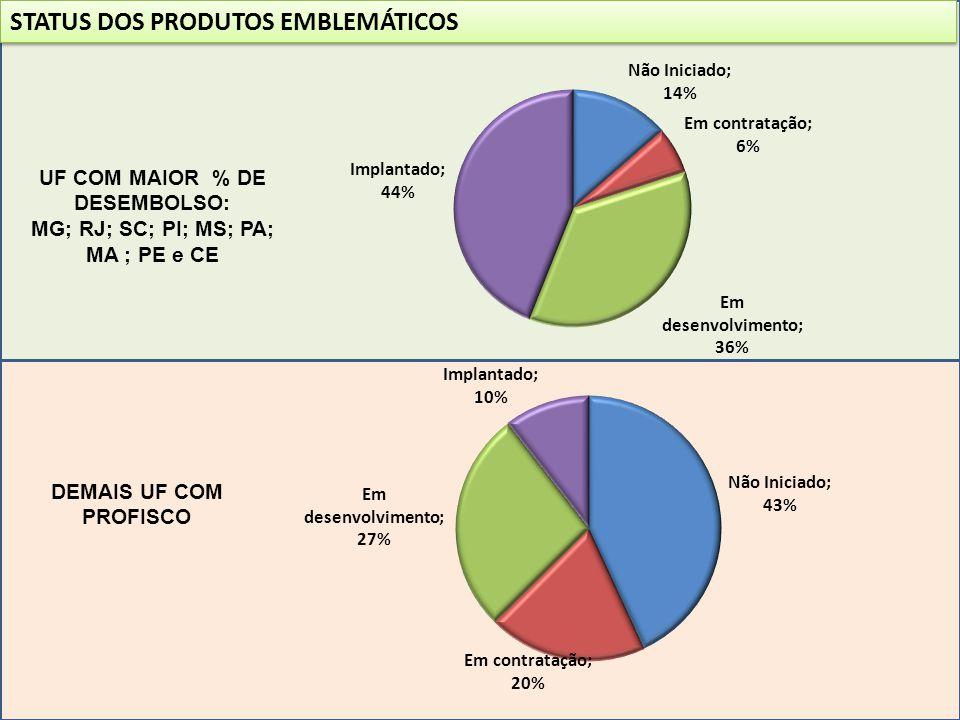UF COM MAIOR % DE DESEMBOLSO: MG; RJ; SC; PI; MS; PA; MA ; PE e CE STATUS DOS PRODUTOS EMBLEMÁTICOS DEMAIS UF COM PROFISCO