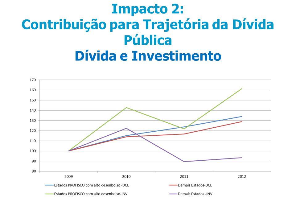 Impacto 2: Contribuição para Trajetória da Dívida Pública Dívida e Investimento