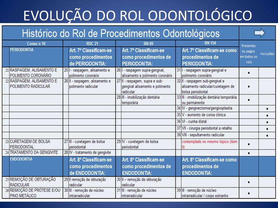 EVOLUÇÃO DO ROL ODONTOLÓGICO