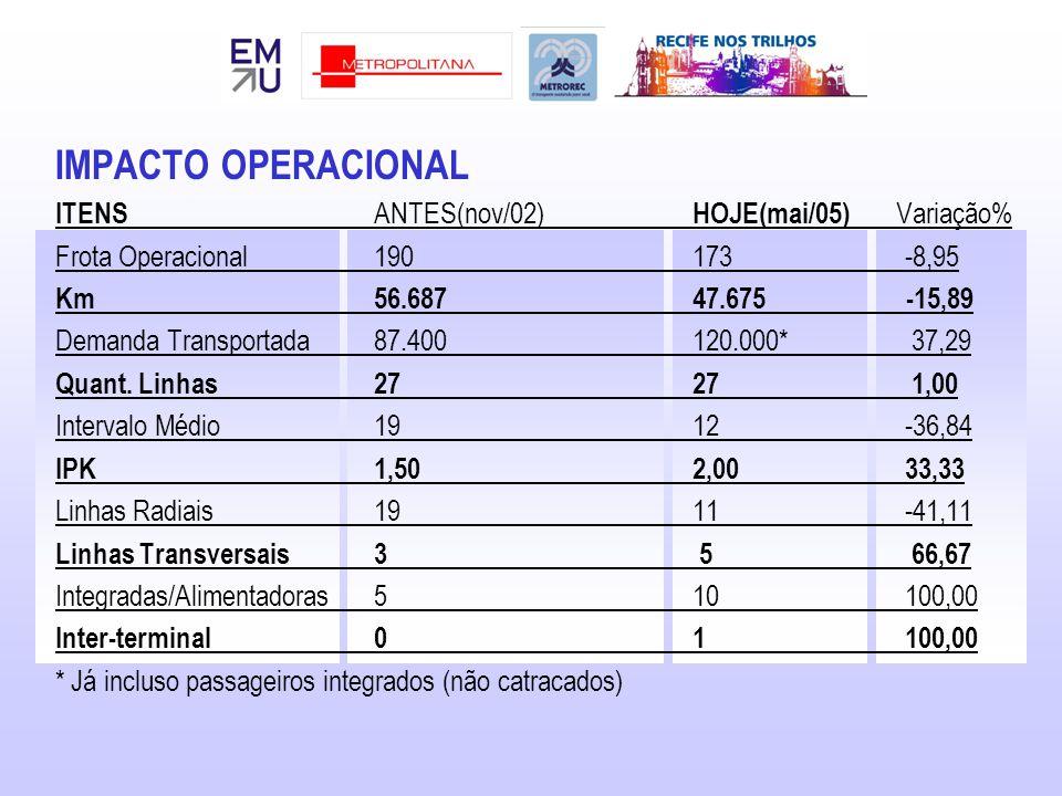 IMPACTO OPERACIONAL ITENS ANTES(nov/02) HOJE(mai/05) Variação% Frota Operacional190 173 -8,95 Km56.687 47.675 -15,89 Demanda Transportada87.400 120.000* 37,29 Quant.