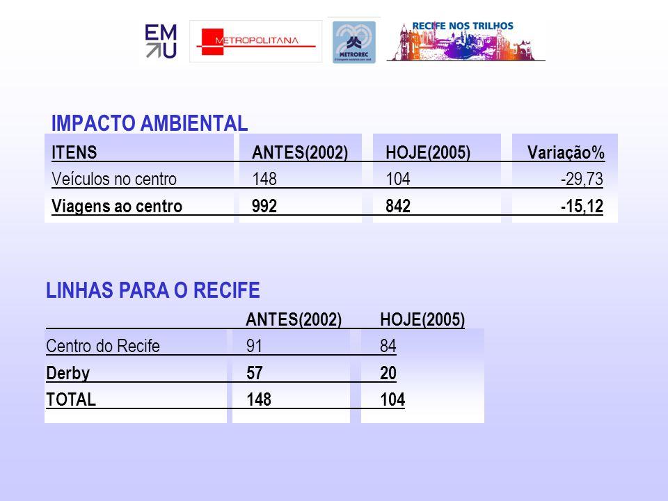IMPACTO AMBIENTAL ITENSANTES(2002)HOJE(2005) Variação% Veículos no centro148104 -29,73 Viagens ao centro992842 -15,12 LINHAS PARA O RECIFE ANTES(2002)