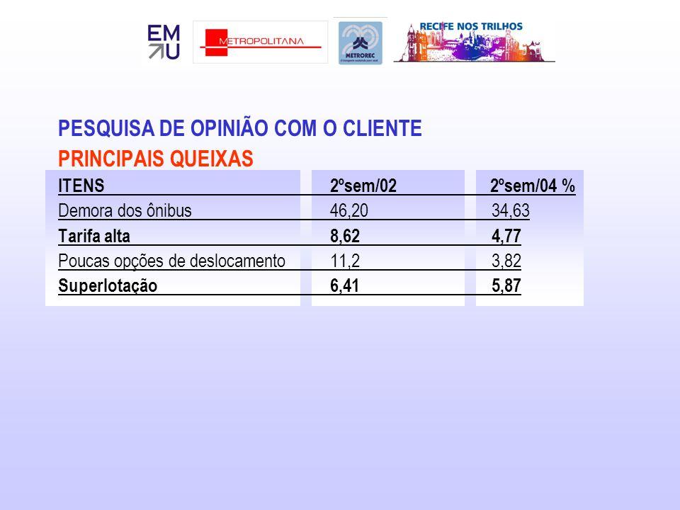 PESQUISA DE OPINIÃO COM O CLIENTE PRINCIPAIS QUEIXAS ITENS2ºsem/02 2ºsem/04 % Demora dos ônibus46,20 34,63 Tarifa alta8,62 4,77 Poucas opções de deslo