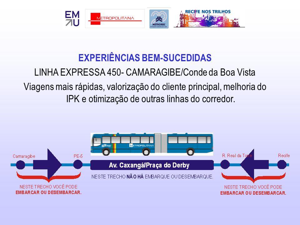 EXPERIÊNCIAS BEM-SUCEDIDAS LINHA EXPRESSA 450- CAMARAGIBE/Conde da Boa Vista Viagens mais rápidas, valorização do cliente principal, melhoria do IPK e otimização de outras linhas do corredor.