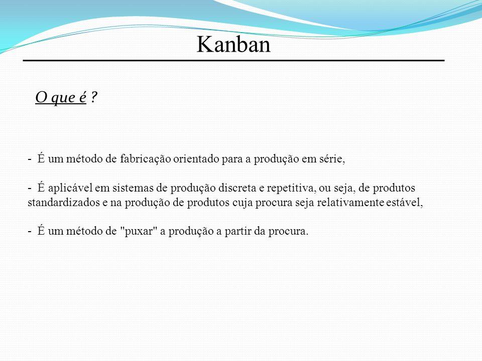 Kanban Funcionamento do Sistema: Almoxarifado Produção Expedição Quadro Produção Produto 1 Produto 2 Produto 3 Quadro Expedição Produto 1 Produto 2 Produto 3 T P1P2P3 CLIENTE 2 x P1 3 x P2 3 x P3 P P PP T T T T T T T T T T T C2 C1 C3