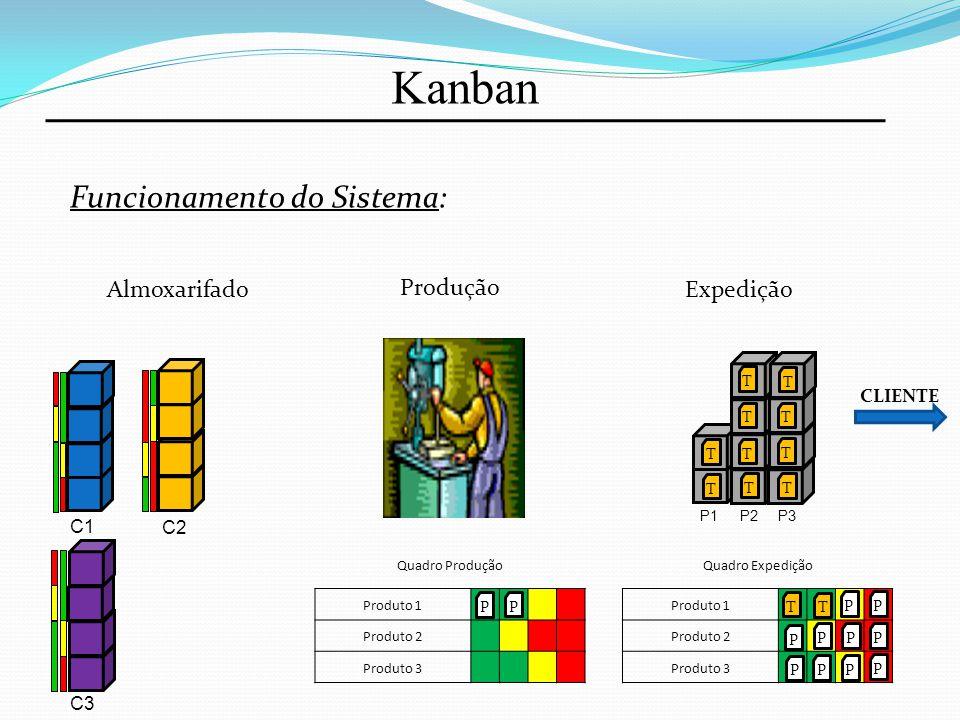Kanban Funcionamento do Sistema: Almoxarifado Produção Expedição Quadro Produção Produto 1 Produto 2 Produto 3 Quadro Expedição Produto 1 Produto 2 Pr