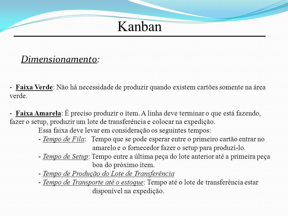 Kanban Dimensionamento: - Faixa Verde: Não há necessidade de produzir quando existem cartões somente na área verde. - Faixa Amarela: É preciso produzi
