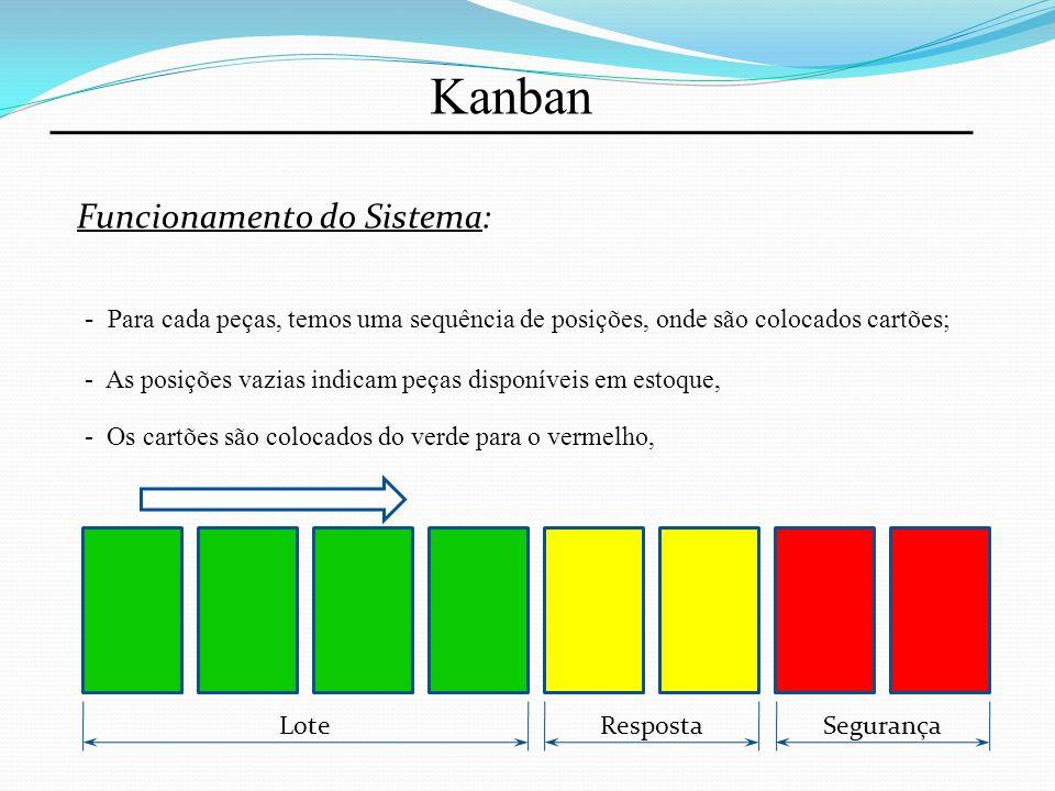 Kanban Funcionamento do Sistema: - Faixa Verde: Define o Nivelamento da Produção; - Faixa Amarela: É o tempo de resposta; - Faixa Vermelha: É a segurança necessária para que os cliente não parem de produzir; K