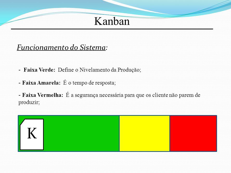 Kanban Funcionamento do Sistema: - Faixa Verde: Define o Nivelamento da Produção; - Faixa Amarela: É o tempo de resposta; - Faixa Vermelha: É a segura